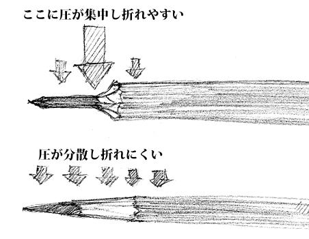 kezurikata